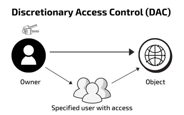 Discretionary Access Control (DAC) (2)