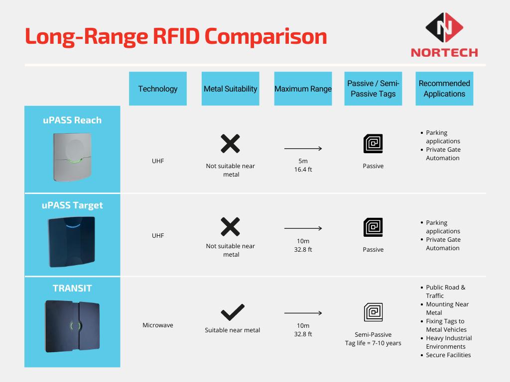 Long-Range RFID Comparison Chart