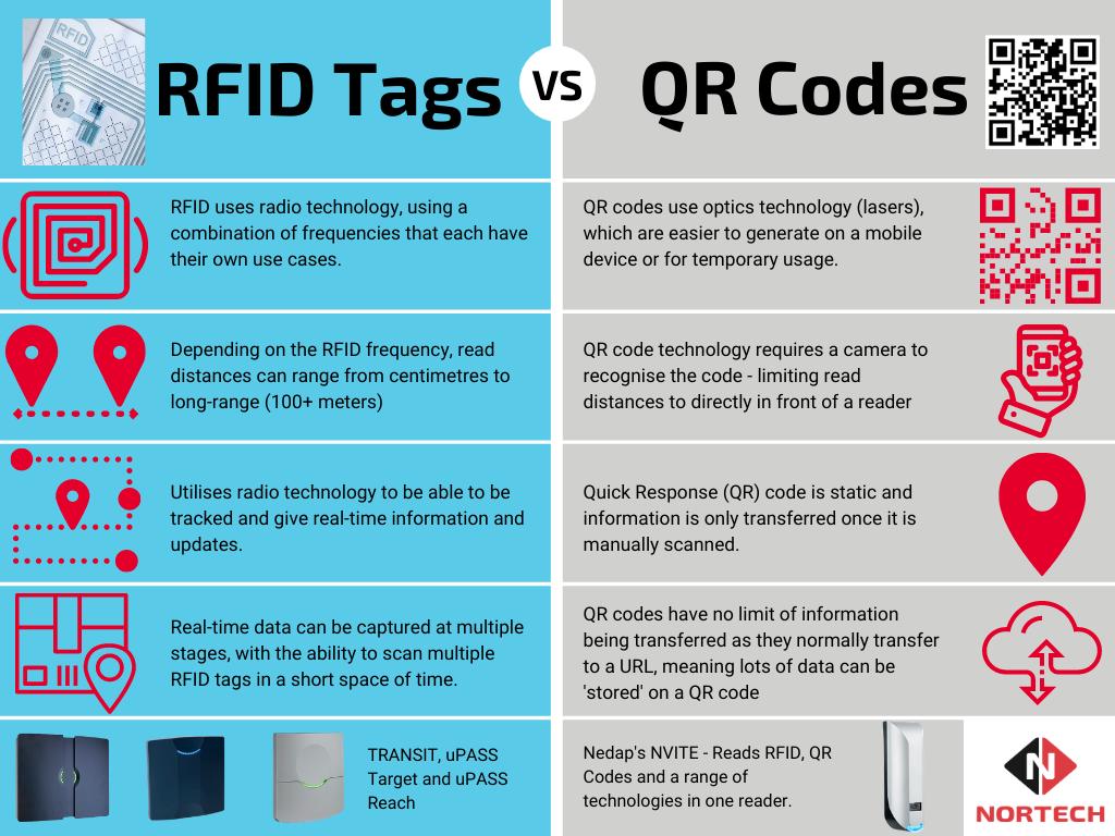 RFID Tag vs QR Code