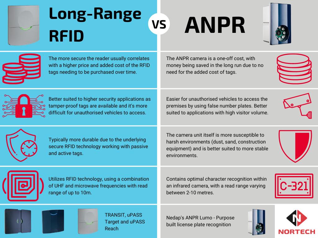 RFID VS ANPR