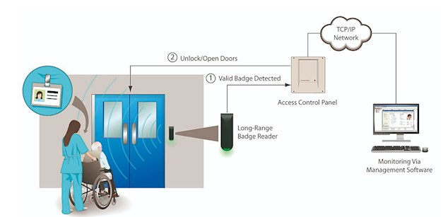 care home access control options